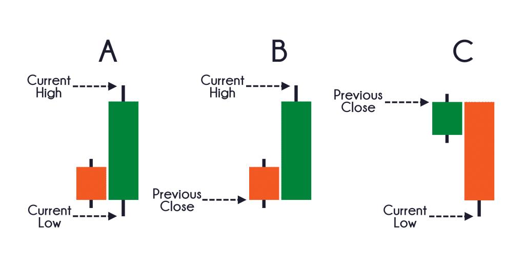 3 cách tính toán của ATR