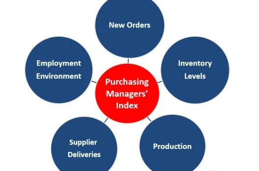 5 thành phần cơ bản của chỉ số PMI