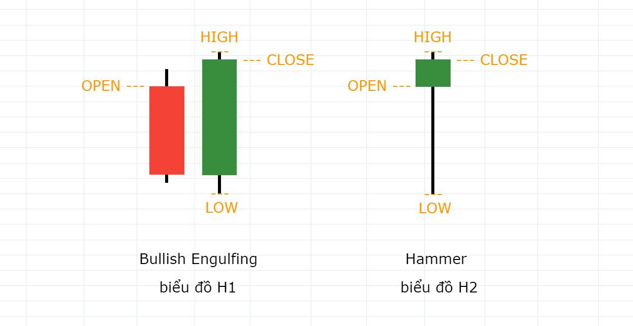 Bullish Engulfing trên khung H1 trở thành Hammer trên khung H2.