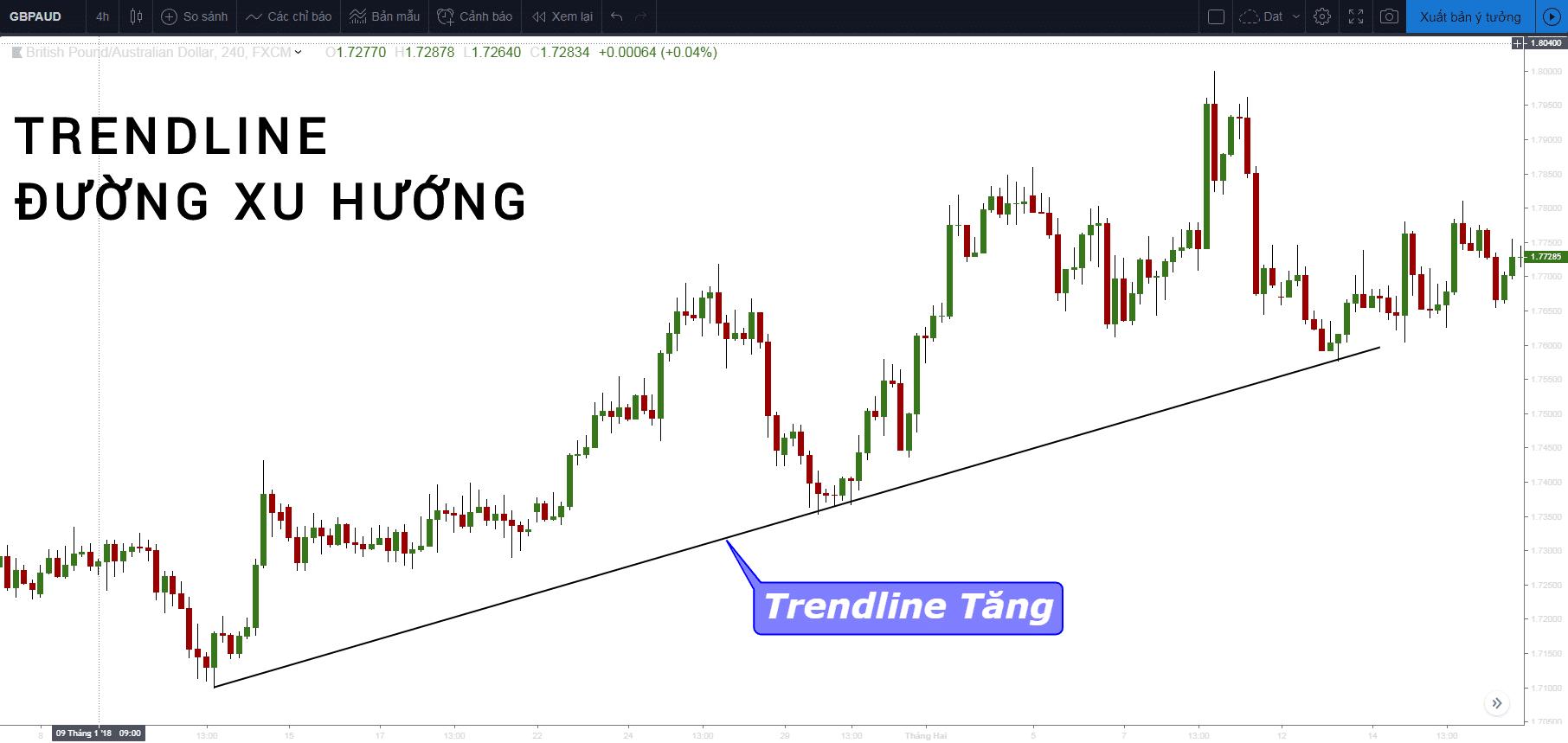 Cách vẽ trendline (đường xu hướng) trong forex đúng và chính xác nhất