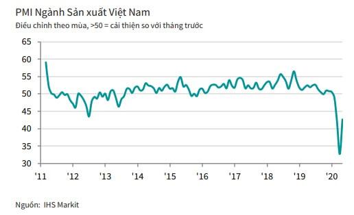 Chỉ số pmi Việt Nam ngành sản xuất