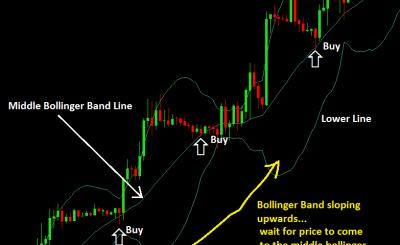 Chiến lược giao dịch với đường Bollinger Band nằm giữa