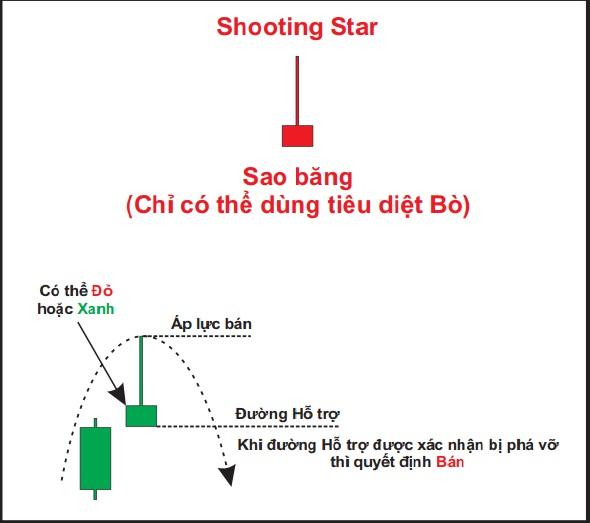 Hình ảnh nến Shooting Star