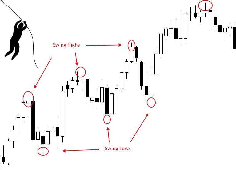 Khái niệm swing trading là gì Cách giao dịch swing trading mà trader có thể tham khảo