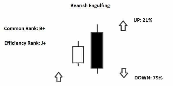 Mô hình Bearish Engulfing (Nhấn Chìm Giảm)