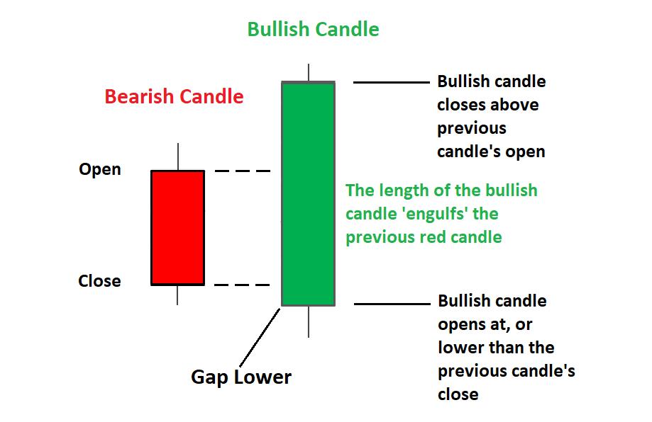 Mô hình Bullish Engulfing