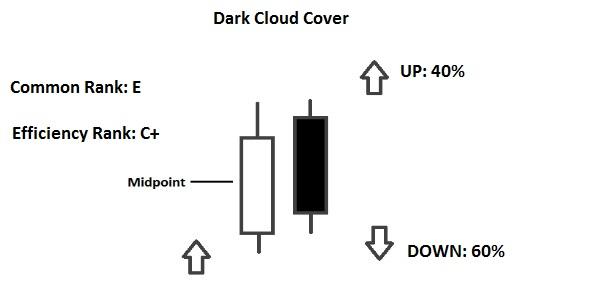 Mẫu mô hình nến đảo chiều Dark Cloud Cover