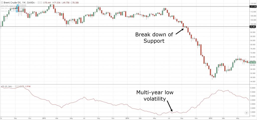 Mức biến động thấp nhiều năm của Brent Crude Oil bị phá vỡ ngưỡng hỗ trợ