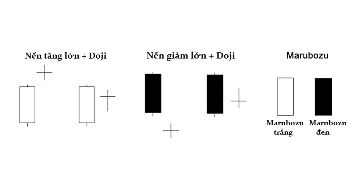 Tổng hợp các mô hình nến cơ bản mà mọi trader cần biết