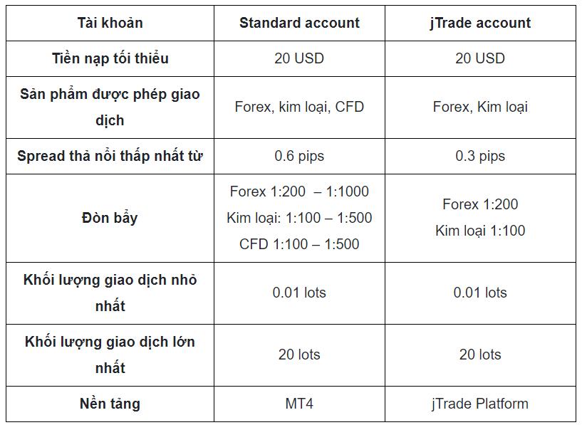 2 tài khoản được nhiều trader sử dụng