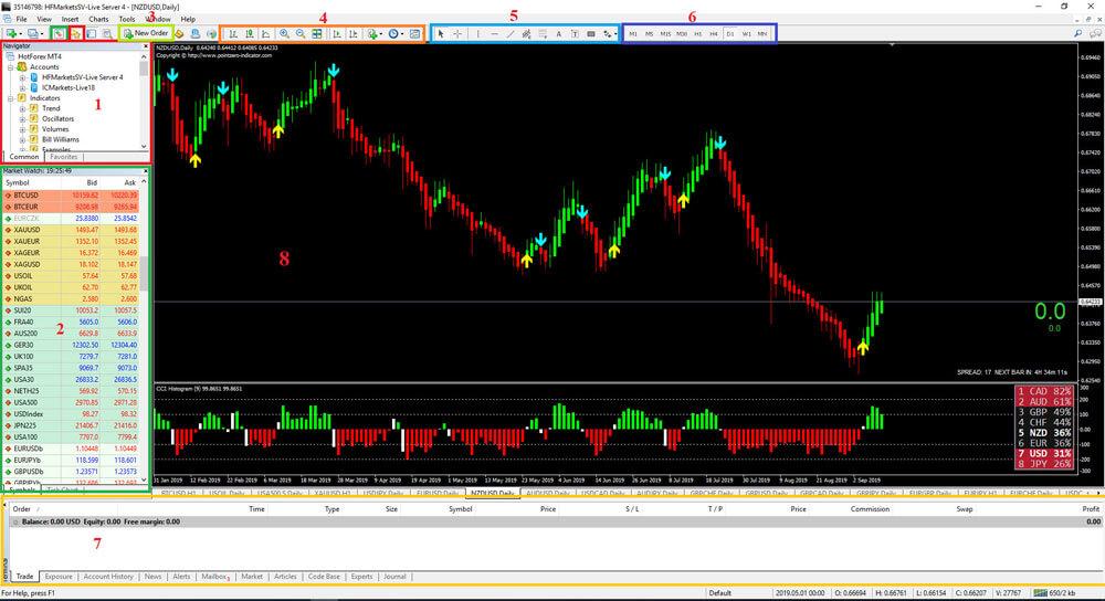 Công cụ Chart trong MT4
