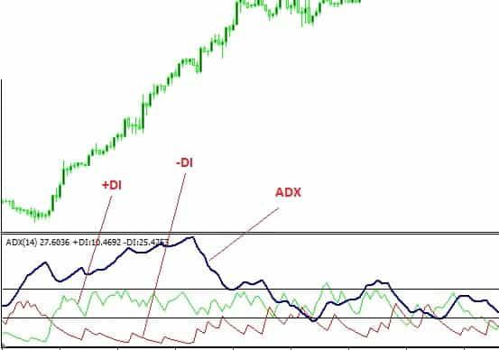 Chỉ báo ADX indicator và bộ công cụ của nó