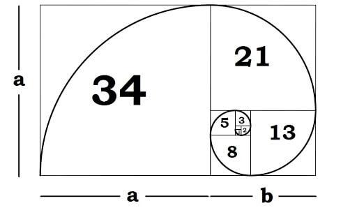 Dãy Fibonacci là gì