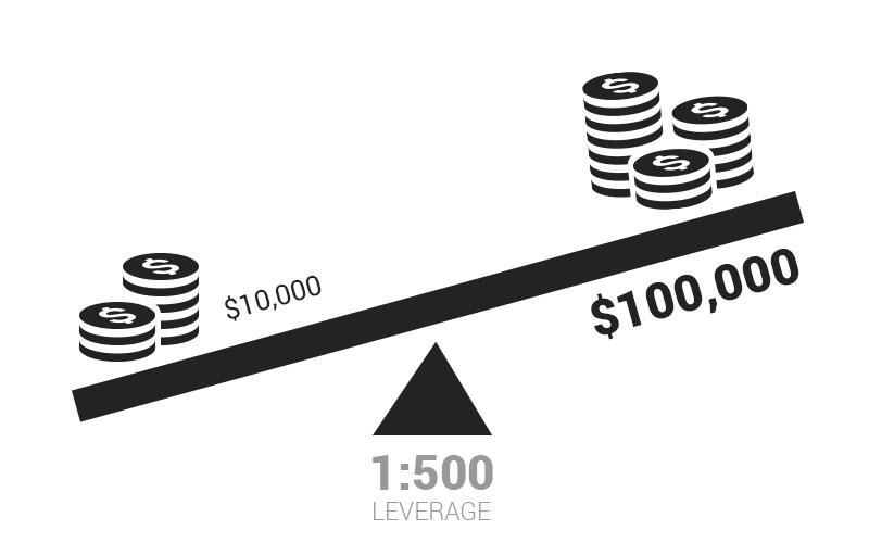 Financial leverage là gì