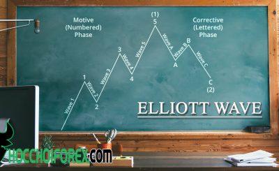 Kỹ thuật cách vẽ sóng Elliott cực hay dành cho người mới