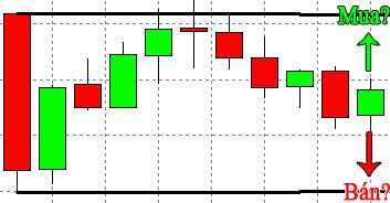 Mô hình cho thấy sự do dự của thị trường