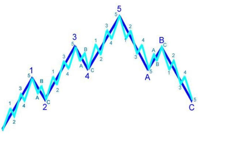 Lý thuyết mô hình sóng elliott
