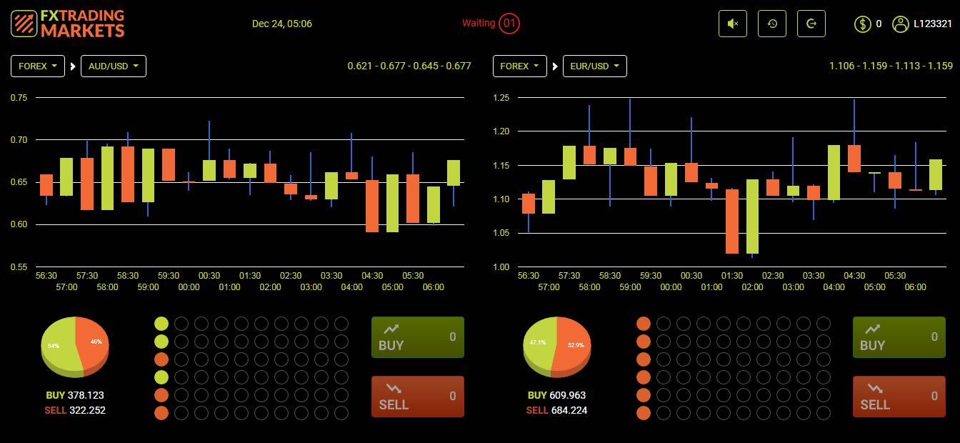 Cách thức hoạt động của FX Trading Markets - FX Trading là gì?