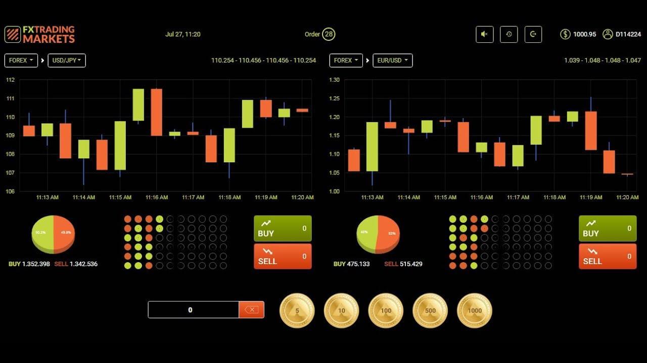Forex trading markets là gì? - Fxtradingmarkets review