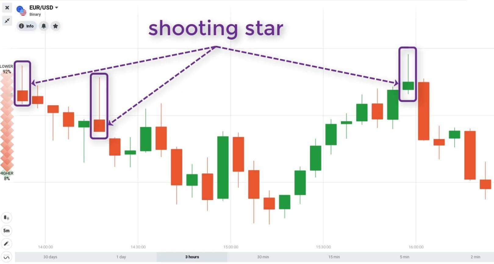 Hình ảnh mô hình nến shooting star trên biểu đồ giá nến Nhật