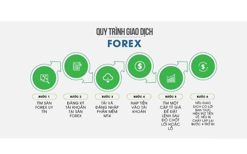 Quy trình mở và giao dịch forex