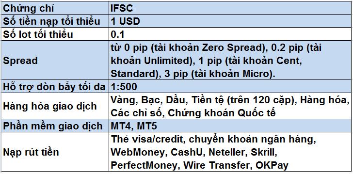 Đánh giá sàn FBS qua các thông tin chi tiết