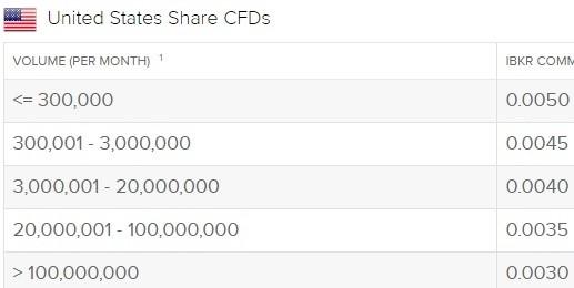 Phí hoa hồng cổ phiếu CFDs