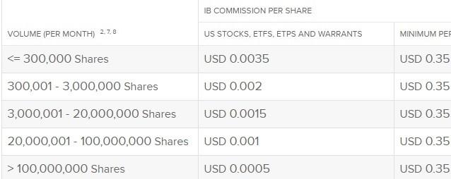 Phí hoa hồng cổ phiếu và ETFs trực tiếp